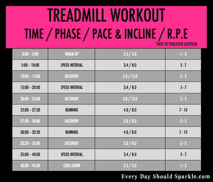 Treadmill Interval Workouts: Treadmill Interval Workouts 20 Minute, How To Get Abs In A